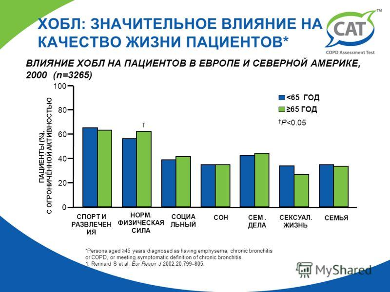 ВЛИЯНИЕ ХОБЛ НА ПАЦИЕНТОВ В ЕВРОПЕ И СЕВЕРНОЙ АМЕРИКЕ, 2000 (n=3265) ХОБЛ: ЗНАЧИТЕЛЬНОЕ ВЛИЯНИЕ НА КАЧЕСТВО ЖИЗНИ ПАЦИЕНТОВ* *Persons aged 45 years diagnosed as having emphysema, chronic bronchitis or COPD, or meeting symptomatic definition of chroni