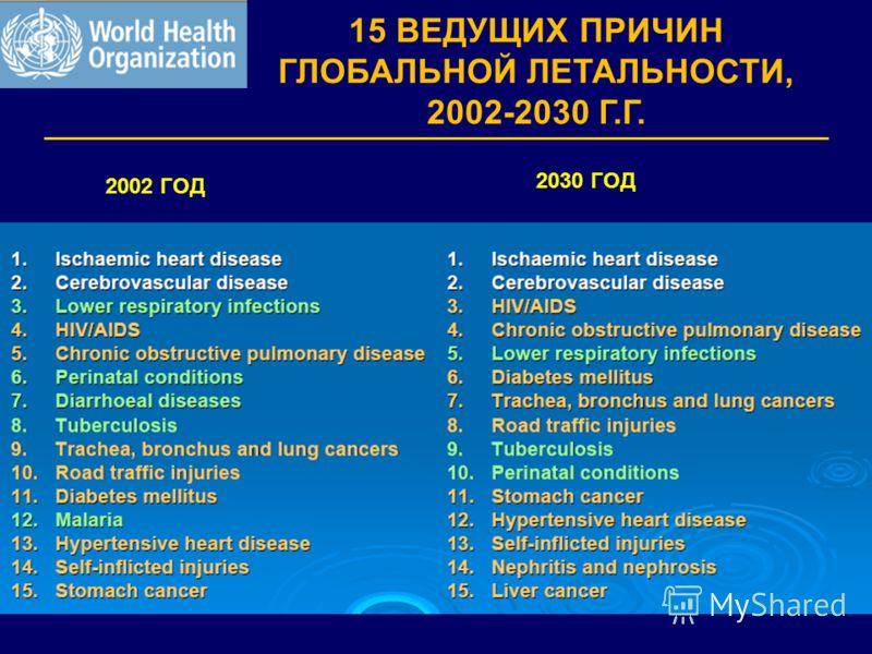 15 ВЕДУЩИХ ПРИЧИН ГЛОБАЛЬНОЙ ЛЕТАЛЬНОСТИ, 2002-2030 Г.Г. 2002 ГОД 2030 ГОД