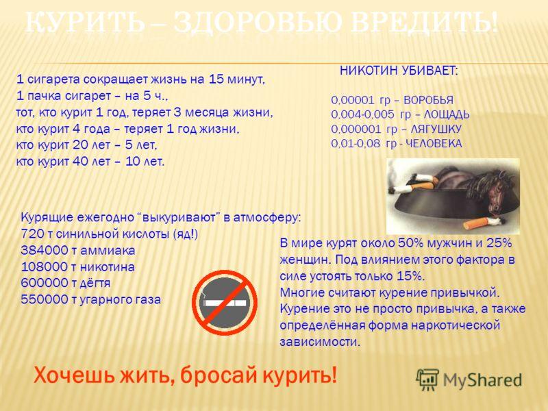 Курящие ежегодно выкуривают в атмосферу: 720 т синильной кислоты (яд!) 384000 т аммиака 108000 т никотина 600000 т дёгтя 550000 т угарного газа 1 сигарета сокращает жизнь на 15 минут, 1 пачка сигарет – на 5 ч., тот, кто курит 1 год, теряет 3 месяца ж