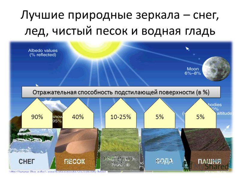 Лучшие природные зеркала – снег, лед, чистый песок и водная гладь Отражательная способность подстилающей поверхности (в %) 90%40% 10-25% 5%