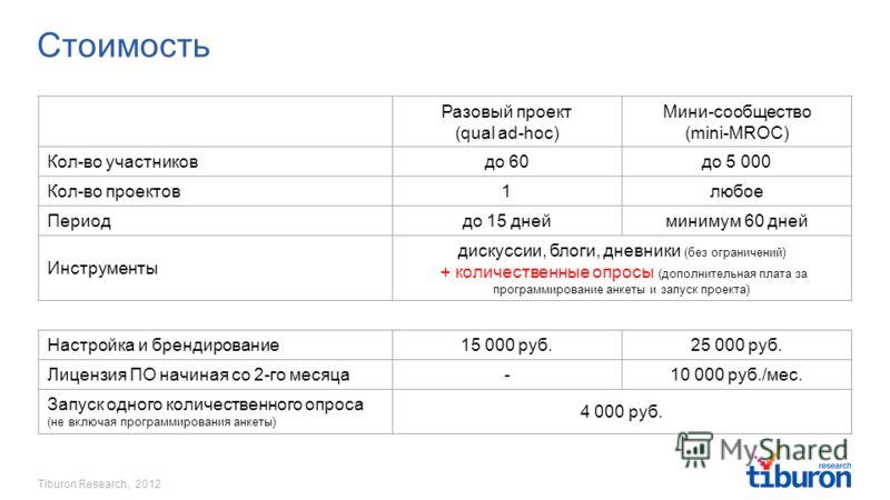 Tiburon Research, 2012 Стоимость Разовый проект (qual ad-hoc) Мини-сообщество (mini-MROC) Кол-во участниковдо 60до 5 000 Кол-во проектов1любое Периоддо 15 днейминимум 60 дней Инструменты дискуссии, блоги, дневники (без ограничений) + количественные о