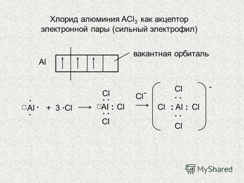 АlАl вакантная орбиталь AI... + 3 Сl СlСl AI :. СlСl СlСl СlСl : AI :. СlСl СlСl СlСl СlСl - - Хлорид алюминия ACl 3 как акцептор электронной пары (сильный электрофил)