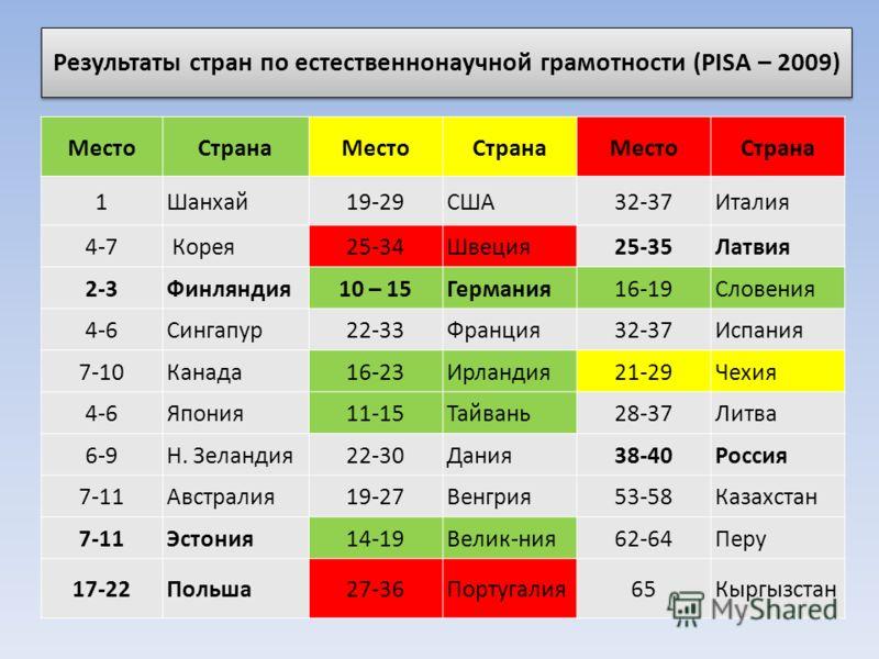 Результаты стран по естественнонаучной грамотности (PISA – 2009) МестоСтранаМестоСтранаМестоСтрана 1Шанхай19-29США32-37Италия 4-7 Корея25-34Швеция25-35Латвия 2-3Финляндия10 – 15Германия16-19Словения 4-6Сингапур22-33Франция32-37Испания 7-10Канада16-23