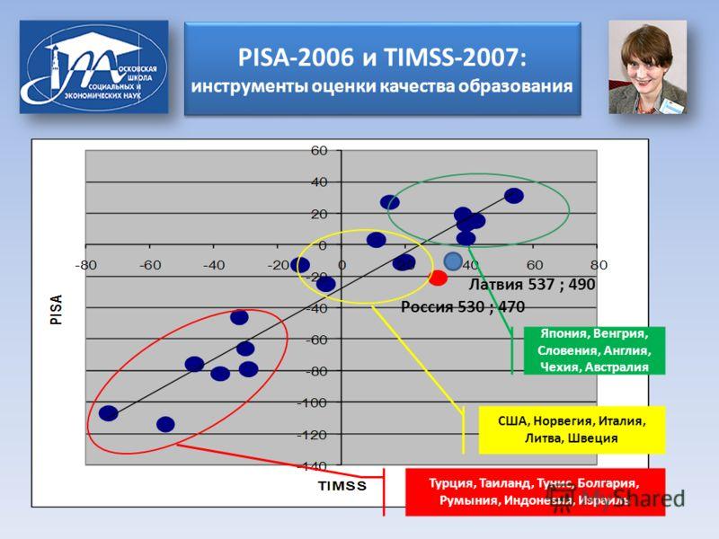 PISA-2006 и TIMSS-2007: инструменты оценки качества образования Турция, Таиланд, Тунис, Болгария, Румыния, Индонезия, Израиль США, Норвегия, Италия, Литва, Швеция Япония, Венгрия, Словения, Англия, Чехия, Австралия Россия 530 ; 470 Латвия 537 ; 490