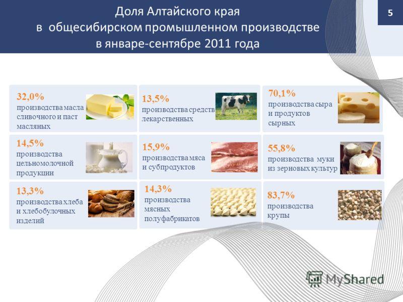Доля Алтайского края в общесибирском промышленном производстве в январе-сентябре 2011 года 5 32,0% производства масла сливочного и паст масляных 14,5% производства цельномолочной продукции 13,3% производства хлеба и хлебобулочных изделий 13,5% произв