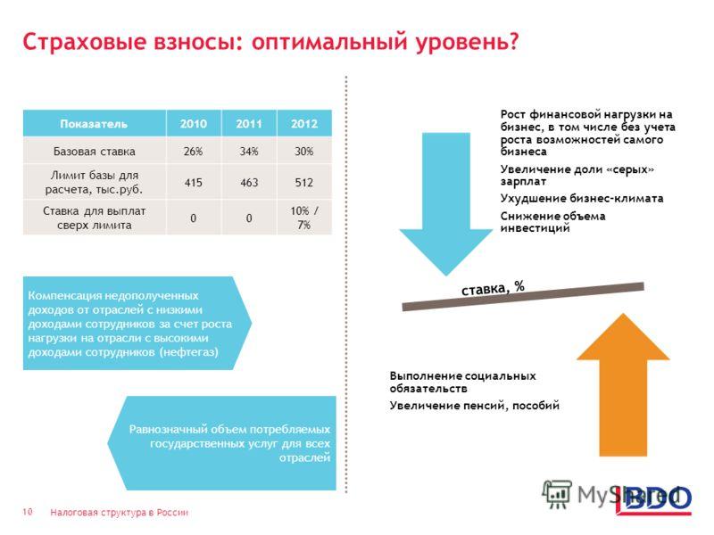 Налоговая структура в России 10 Страховые взносы: оптимальный уровень? Равнозначный объем потребляемых государственных услуг для всех отраслей Рост финансовой нагрузки на бизнес, в том числе без учета роста возможностей самого бизнеса Увеличение доли