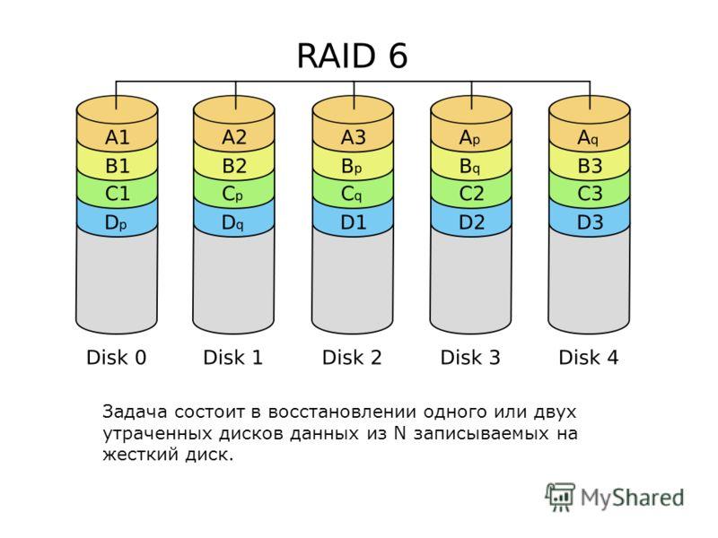 Задача состоит в восстановлении одного или двух утраченных дисков данных из N записываемых на жесткий диск.