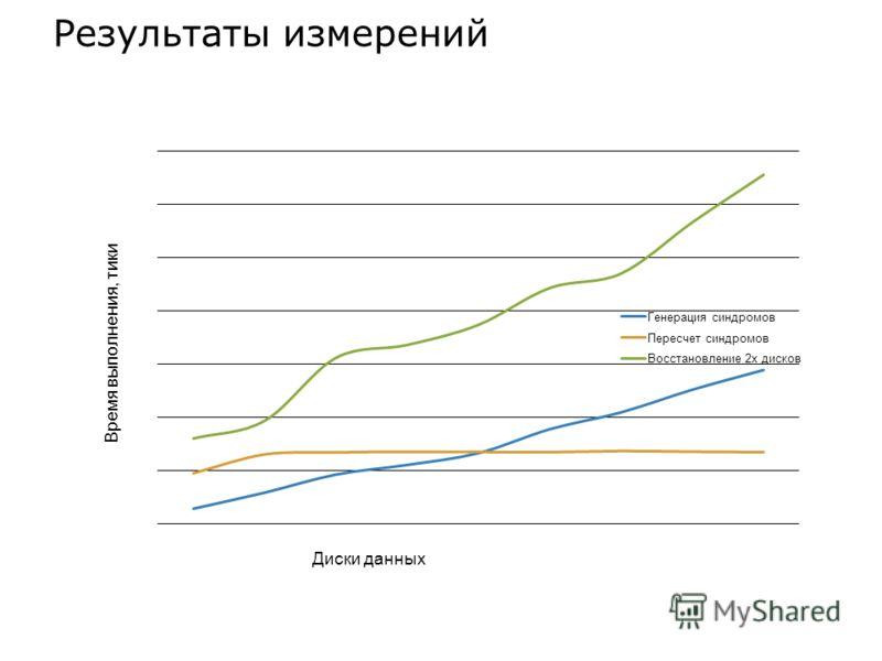Результаты измерений Время выполнения, тики Диски данных