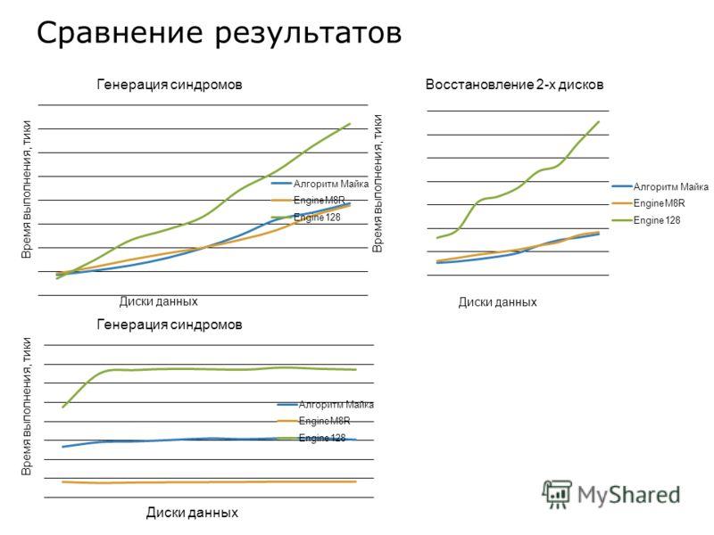 Сравнение результатов Время выполнения, тики Диски данных Генерация синдромов Время выполнения, тики Диски данных Восстановление 2-х дисков Время выполнения, тики Диски данных Генерация синдромов