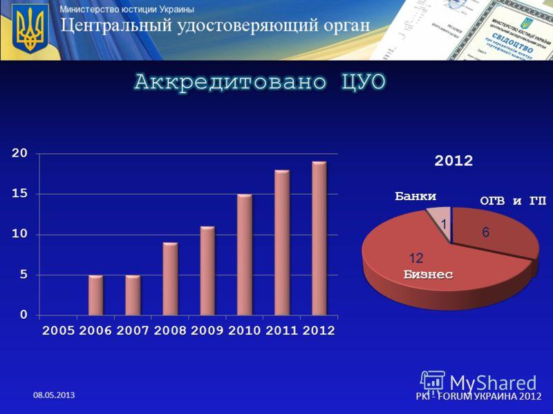 08.05.2013 PKI - FORUM УКРАИНА 2012 Бизнес Банки ОГВ и ГП