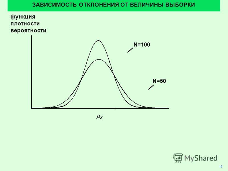 функция плотности вероятности ЗАВИСИМОСТЬ ОТКЛОНЕНИЯ ОТ ВЕЛИЧИНЫ ВЫБОРКИ N=100 N=50 13 X