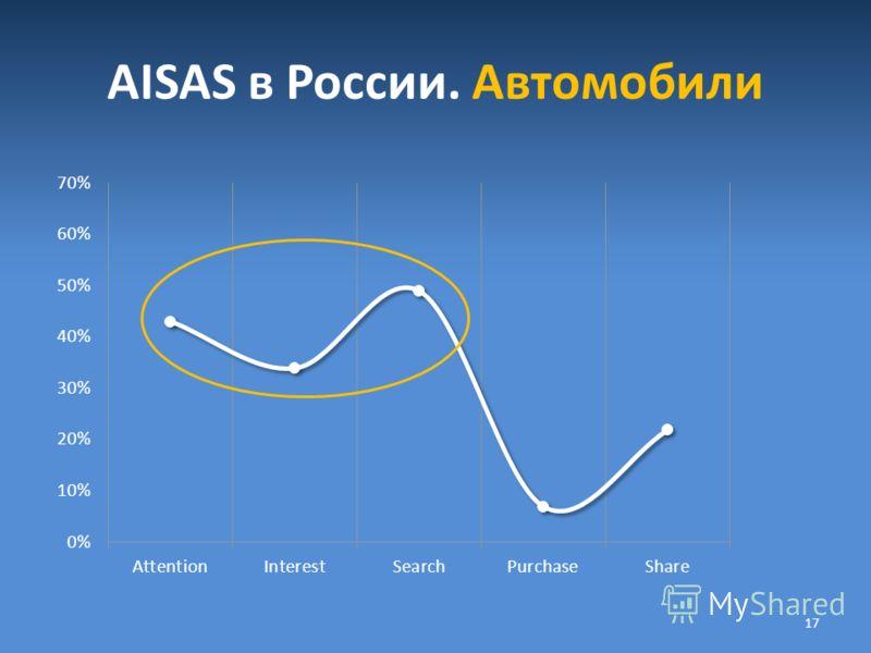 AISAS в России. Автомобили 17