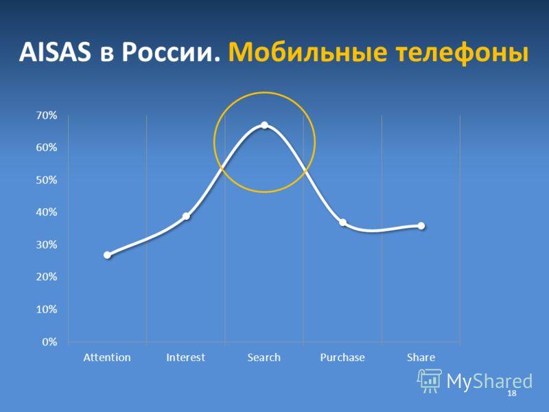 AISAS в России. Мобильные телефоны 18