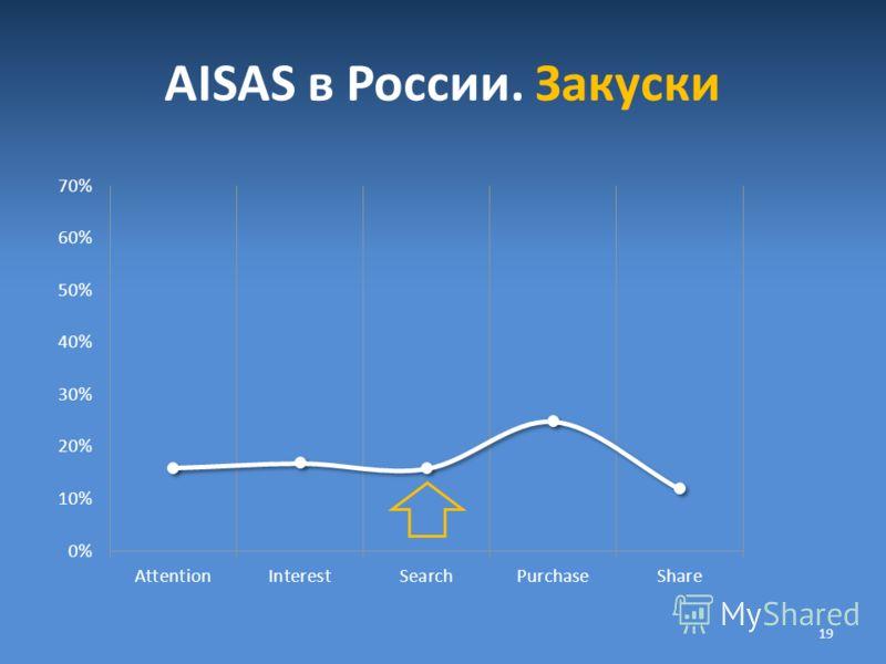 AISAS в России. Закуски 19