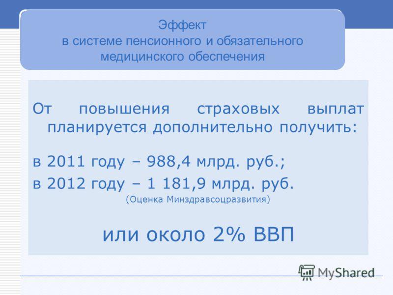 От повышения страховых выплат планируется дополнительно получить: в 2011 году – 988,4 млрд. руб.; в 2012 году – 1 181,9 млрд. руб. (Оценка Минздравсоцразвития) или около 2% ВВП Эффект в системе пенсионного и обязательного медицинского обеспечения