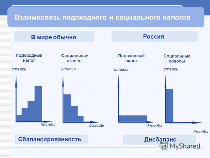 Взаимосвязь подоходного и социального налогов В мире обычно Россия Подоходный налог доходы ставки Сбалансированность Дисбаланс Социальные взносы доходы ставки Подоходный налог доходы ставки Социальные взносы доходы ставки