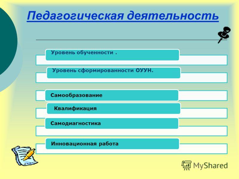 Педагогическая деятельность Уровень обученности.Уровень сформированности ОУУН. Самообразование КвалификацияСамодиагностикаИнновационная работа