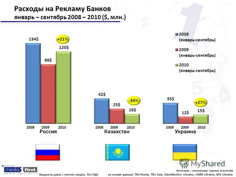 Расходы на Рекламу Банков январь – сентябрь 2008 – 2010 ($, млн.) +27% -34% +21% Источник : экспертная оценка агентства на основе данных TNS Russia, TNS Asia, AdexMonitor Ukraine, UMM Ukraine, GFK Ukraine Бюджеты даны с учетом скидок, без НДС 2008200