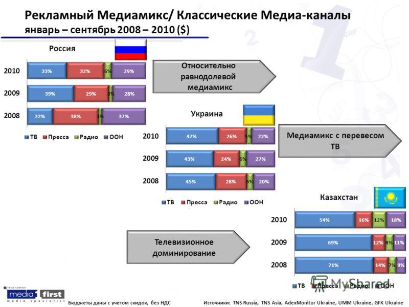 Рекламный Медиамикс/ Классические Медиа-каналы январь – сентябрь 2008 – 2010 ($) Украина Казахстан Россия Бюджеты даны с учетом скидок, без НДС Относительно равнодолевой медиамикс Медиамикс с перевесом ТВ Телевизионное доминирование Источники: TNS Ru