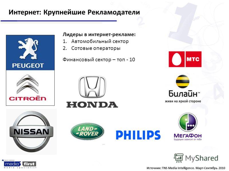 Интернет: Крупнейшие Рекламодатели Источник: TNS Media Intelligence. Март-Сентябрь 2010 Лидеры в интернет-рекламе: 1.Автомобильный сектор 2.Сотовые операторы Финансовый сектор – топ - 10