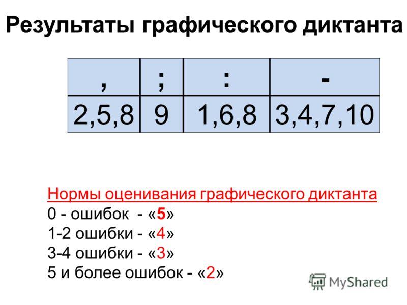 Результаты графического диктанта Нормы оценивания графического диктанта 0 - ошибок - «5» 1-2 ошибки - «4» 3-4 ошибки - «3» 5 и более ошибок - «2»,;:- 2,5,891,6,83,4,7,10
