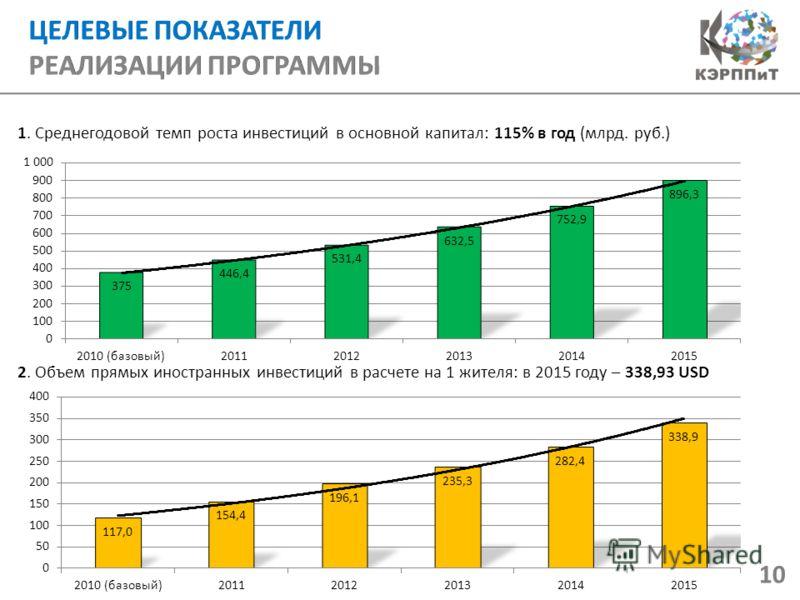 1. Среднегодовой темп роста инвестиций в основной капитал: 115% в год (млрд. руб.) 2. Объем прямых иностранных инвестиций в расчете на 1 жителя: в 2015 году – 338,93 USD 10
