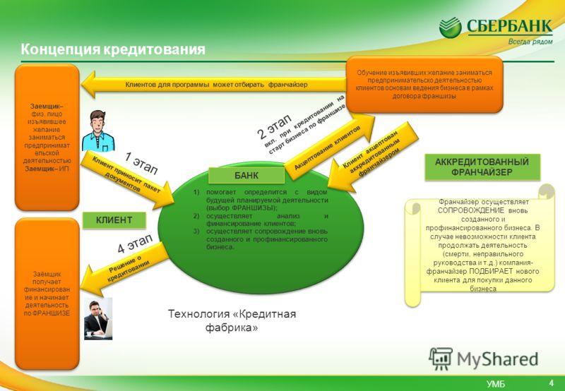 УМБ 4 Концепция кредитования Банк: 1)помогает определится с видом будущей планируемой деятельности (выбор ФРАНШИЗЫ); 2)осуществляет анализ и финансирование клиентов; 3)осуществляет сопровождение вновь созданного и профинансированного бизнеса. Банк: 1