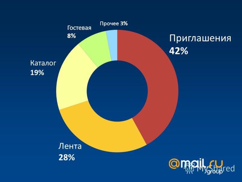 Приглашения 42% Прочее 3% Лента 28% Каталог 19% Гостевая 8%