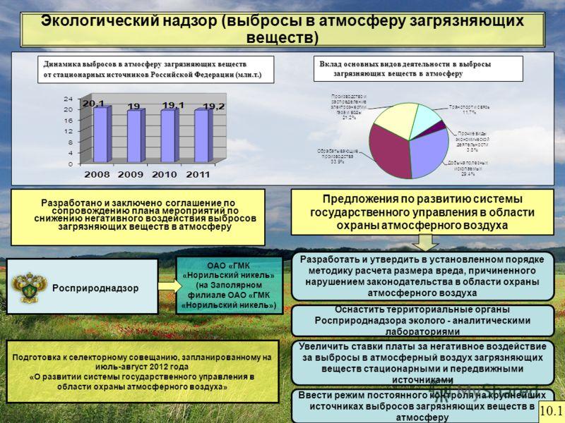 Динамика выбросов в атмосферу загрязняющих веществ от стационарных источников Российской Федерации (млн.т.) Вклад основных видов деятельности в выбросы загрязняющих веществ в атмосферу 13 Экологический надзор (выбросы в атмосферу загрязняющих веществ
