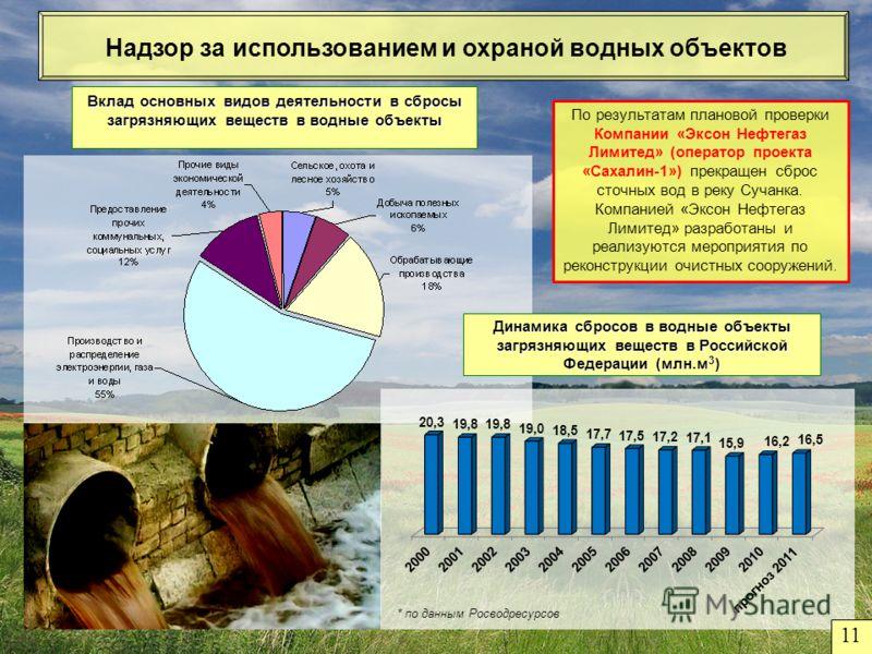 Вклад основных видов деятельности в сбросы загрязняющих веществ в водные объекты Надзор за использованием и охраной водных объектов Динамика сбросов в водные объекты загрязняющих веществ в Российской Федерации (млн.м 3 ) По результатам плановой прове