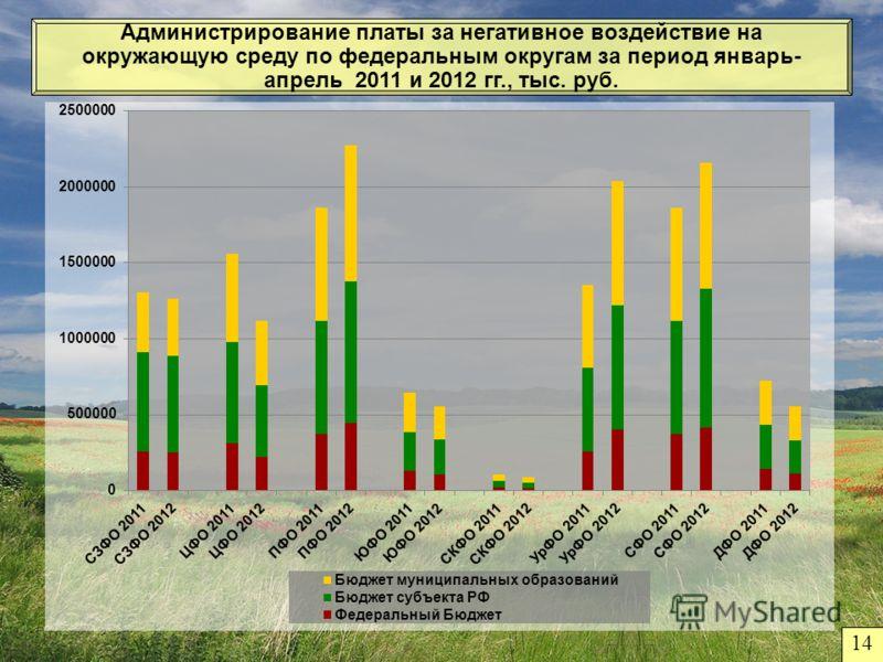 Администрирование платы за негативное воздействие на окружающую среду по федеральным округам за период январь- апрель 2011 и 2012 гг., тыс. руб. 14