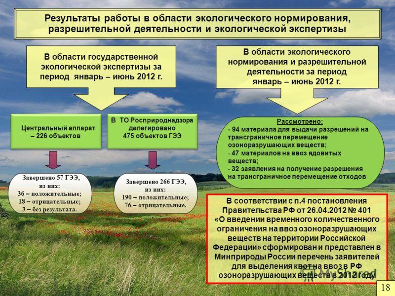 Результаты работы в области экологического нормирования, разрешительной деятельности и экологической экспертизы Рассмотрено: - 94 материала для выдачи разрешений на трансграничное перемещение озоноразрушающих веществ; - 47 материалов на ввоз ядовитых