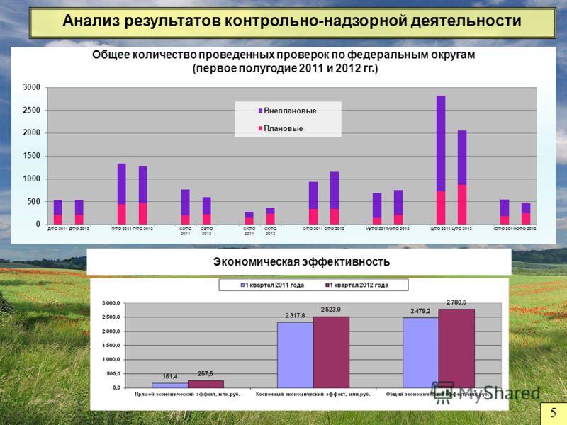 Общее количество проведенных проверок по федеральным округам (первое полугодие 2011 и 2012 гг.) Анализ результатов контрольно-надзорной деятельности Экономическая эффективность 5