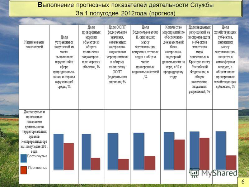6 Достигнутые Прогнозные В ыполнение прогнозных показателей деятельности Службы За 1 полугодие 2012года (прогноз)