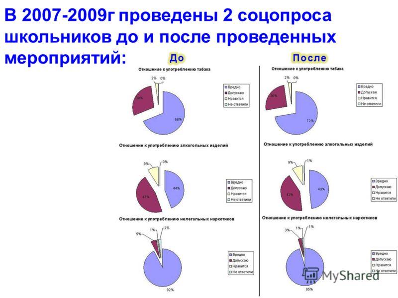 В 2007-2009г проведены 2 соцопроса школьников до и после проведенных мероприятий: