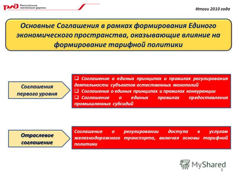 Соглашения первого уровня Соглашение о единых принципах и правилах регулирования деятельности субъектов естественных монополий Соглашение о единых принципах и правилах конкуренции Соглашение о единых правилах предоставления промышленных субсидий Отра