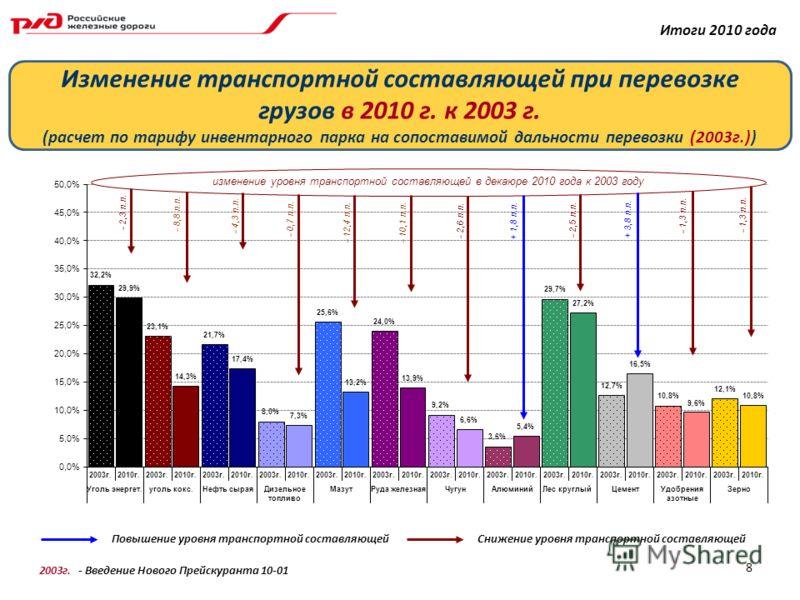 2003г. - Введение Нового Прейскуранта 10-01 Изменение транспортной составляющей при перевозке грузов в 2010 г. к 2003 г. (расчет по тарифу инвентарного парка на сопоставимой дальности перевозки (2003г.)) Итоги 2010 года 8 изменение уровня транспортно