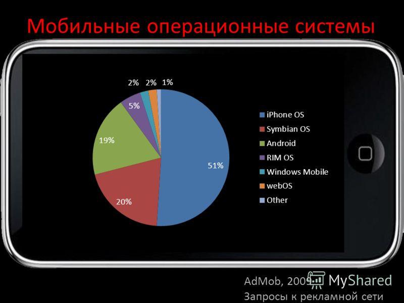Мобильные операционные системы AdMob, 2009 Запросы к рекламной сети