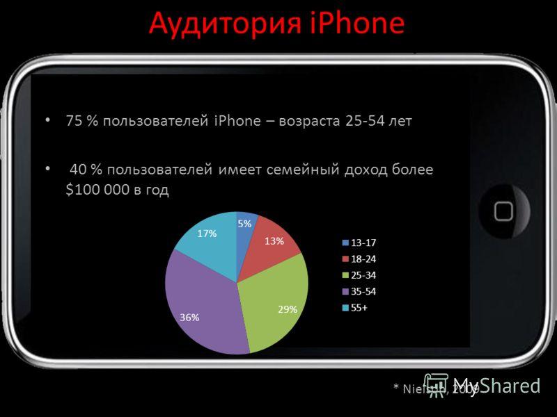 Аудитория iPhone 75 % пользователей iPhone – возраста 25-54 лет 40 % пользователей имеет семейный доход более $100 000 в год * Nielson, 2009