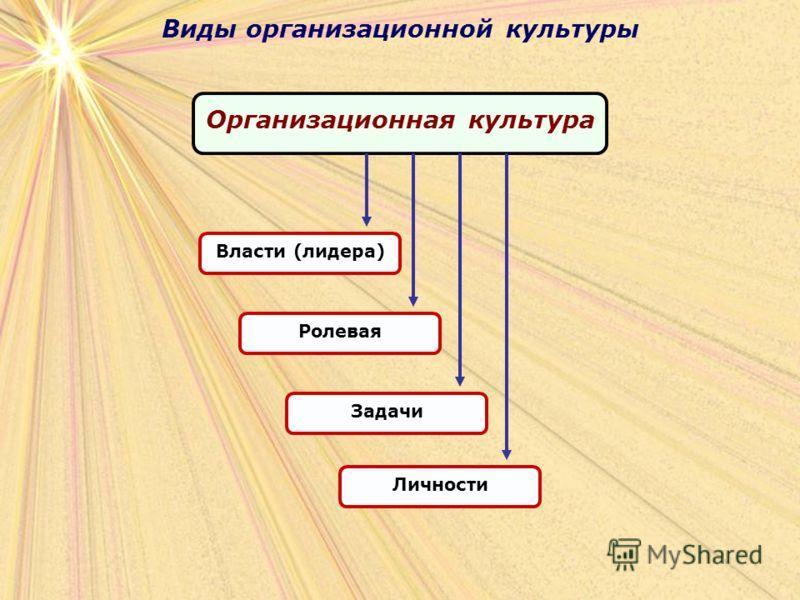 Виды организационной культуры Организационная культура Власти (лидера)РолеваяЗадачиЛичности