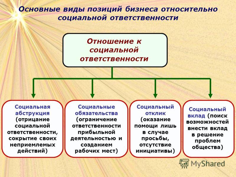 Основные виды позиций бизнеса относительно социальной ответственности Отношение к социальной ответственности Социальная абструкция (отрицание социальной ответственности, сокрытие своих неприемлемых действий) Социальные обязательства (ограничение отве
