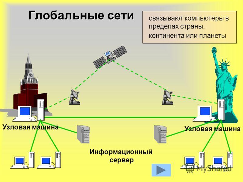 20 Информационный сервер Узловая машина Глобальные сети связывают компьютеры в пределах страны, континента или планеты