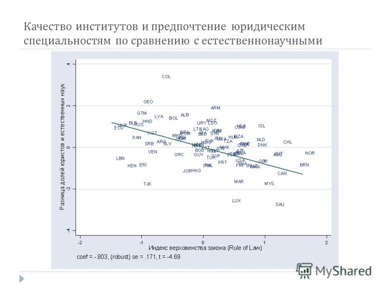 Качество институтов и предпочтение юридическим специальностям по сравнению с естественнонаучными