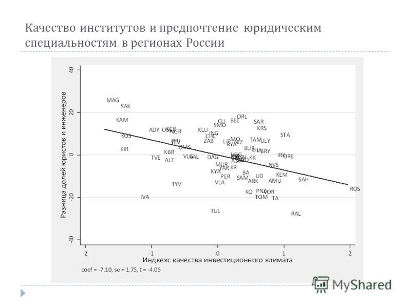Качество институтов и предпочтение юридическим специальностям в регионах России