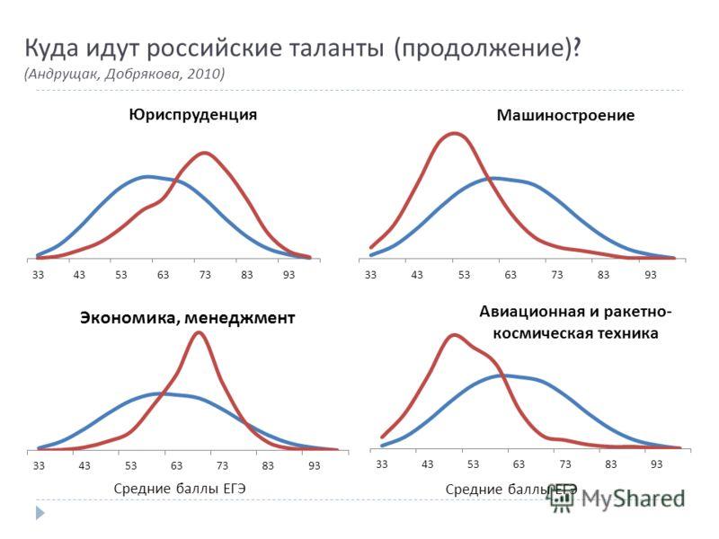 Куда идут российские таланты ( продолжение )? (Андрущак, Добрякова, 2010)