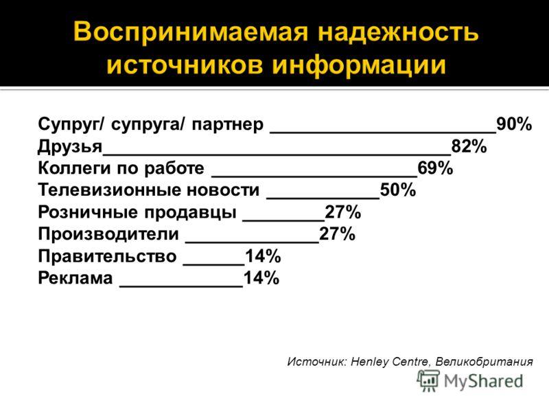 Супруг/ супруга/ партнер ______________________90% Друзья__________________________________82% Коллеги по работе ____________________69% Телевизионные новости ___________50% Розничные продавцы ________27% Производители _____________27% Правительство