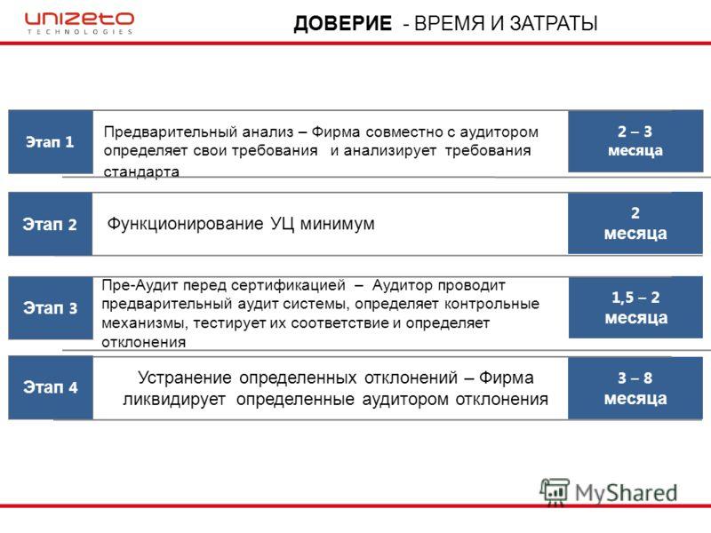 2 – 3 месяца 2 месяца 1,5 – 2 месяца 3 – 8 месяца Предварительный анализ – Фирма совместно с аудитором определяет свои требования и анализирует требования стандарта Этап 1 Этап 2 Этап 3 Этап 4 Функционирование УЦ минимум Пре-Аудит перед сертификацией
