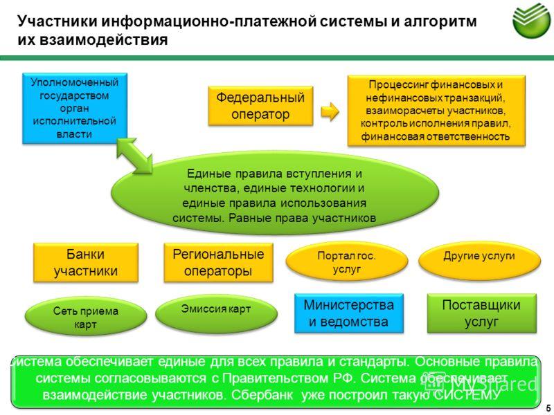 5 Участники информационно-платежной системы и алгоритм их взаимодействия Система обеспечивает единые для всех правила и стандарты. Основные правила системы согласовываются с Правительством РФ. Система обеспечивает взаимодействие участников. Сбербанк