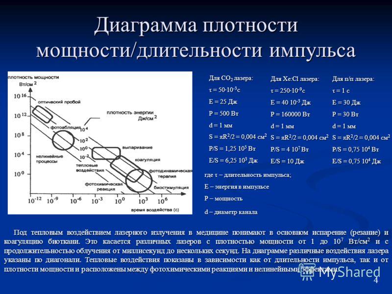 Диаграмма плотности мощности/длительности импульса Под тепловым воздействием лазерного излучения в медицине понимают в основном испарение (резание) и коагуляцию биоткани. Это касается различных лазеров с плотностью мощности от 1 до 10 7 Вт/см 2 и с п