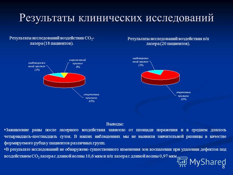 Результаты клинических исследований Результаты исследований воздействия СО 2 - лазера (18 пациентов). Результаты исследований воздействия п/п лазера (20 пациентов). Выводы: Заживление раны после лазерного воздействия зависело от площади поражения и в